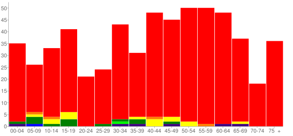 Graph: Population by Age and Race, 2010 Census - Arlington, Oregon - Census Viewer
