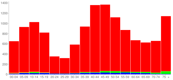Graph: Population by Age and Race, 2000 Census - Brecksville, Ohio - Census Viewer