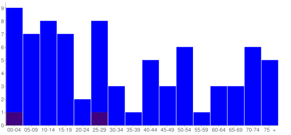 Graph: Population by Age and Hispanic or Latino Origin, 2010 Census - Johnsonville, Illinois - Census Viewer