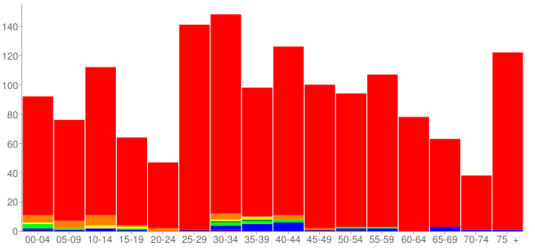 Graph: Population by Age and Race, 2010 Census - Westwood, Kansas - Census Viewer