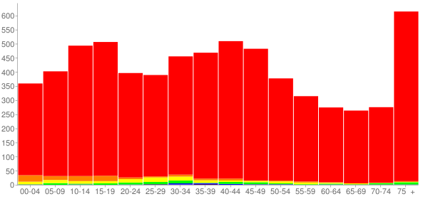 Graph: Population by Age and Race, 2000 Census - Geneva, Ohio - Census Viewer