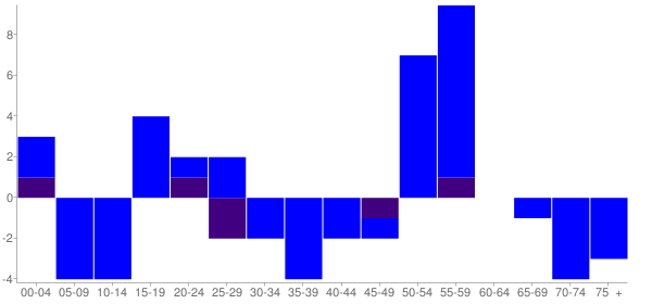 Graph: Change in Population between 2000 and 2010, by Age and Hispanic or Latino Origin - Longview (Long View), Illinois - Census Viewer