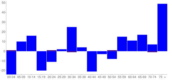 Graph: Change in Population between 2000 and 2010, by Age and Hispanic or Latino Origin - Mendon, Illinois - Census Viewer