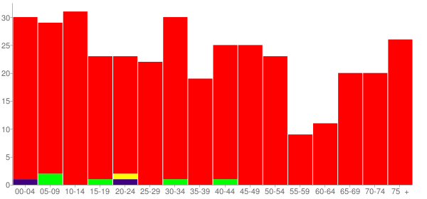 Graph: Population by Age and Race, 2000 Census - Jeffersonville (Geff), Illinois - Census Viewer