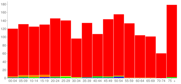 Graph: Population by Age and Race, 2010 Census - Mercer, Pennsylvania - Census Viewer