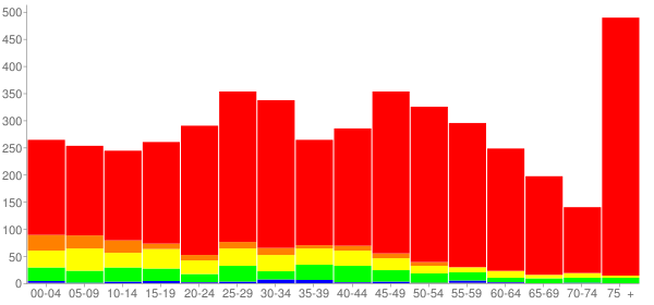 Graph: Population by Age and Race, 2010 Census - Fountain Hill, Pennsylvania - Census Viewer
