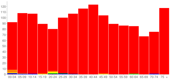 Graph: Population by Age and Race, 2000 Census - Hartford, Illinois - Census Viewer