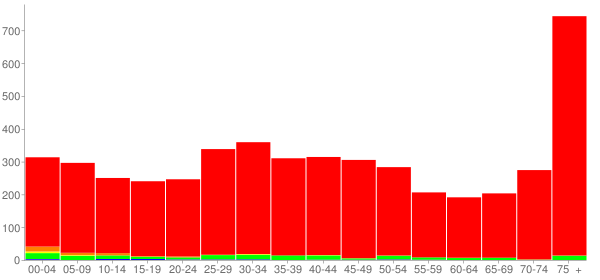 Graph: Population by Age and Race, 2000 Census - Charleroi, Pennsylvania - Census Viewer