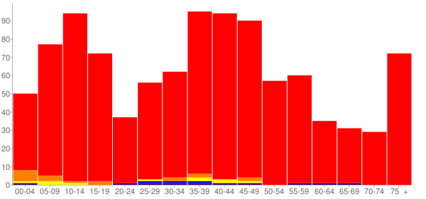 Graph: Population by Age and Race, 2000 Census - Palouse, Washington - Census Viewer