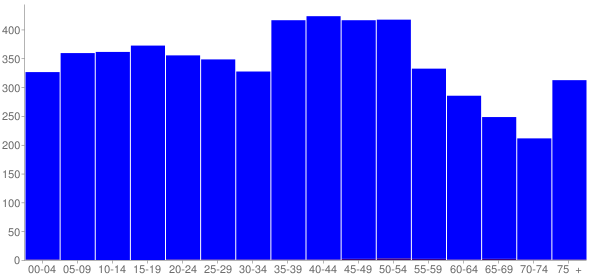Graph: Population by Age and Hispanic or Latino Origin, 2000 Census - Van Buren County, Tennessee - Census Viewer