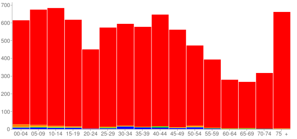 Graph: Population by Age and Race, 2000 Census - St. Marys, Ohio - Census Viewer
