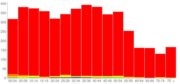 Graph: Population by Age and Race, 2000 Census - Colona, Illinois - Census Viewer