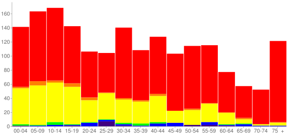 Graph: Population by Age and Race, 2010 Census - De Pue (Depue), Illinois - Census Viewer