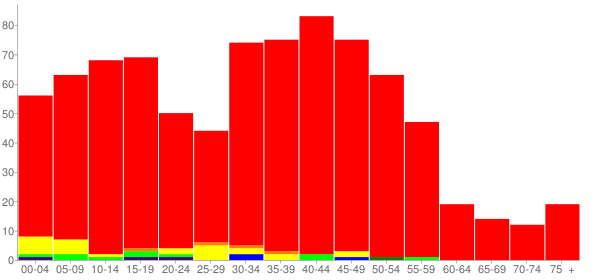 Graph: Population by Age and Race, 2000 Census - Holiday Hills, Illinois - Census Viewer