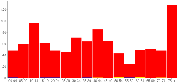 Graph: Population by Age and Race, 2000 Census - Colfax, Illinois - Census Viewer