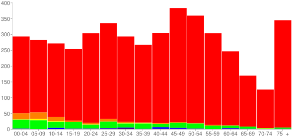 Graph: Population by Age and Race, 2010 Census - Tarentum, Pennsylvania - Census Viewer