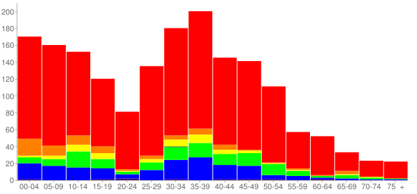 Graph: Population by Age and Race, 2010 Census - Haymarket, Virginia - Census Viewer