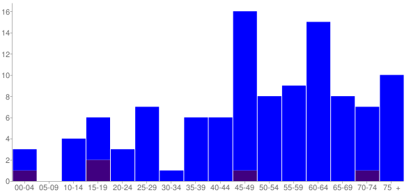 Graph: Population by Age and Hispanic or Latino Origin, 2010 Census - La Grande, Washington - Census Viewer