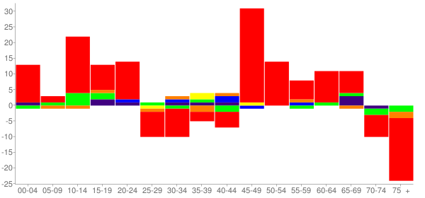 Graph: Change in Population between 2000 and 2010, by Age and Race - Auxvasse, Missouri - Census Viewer
