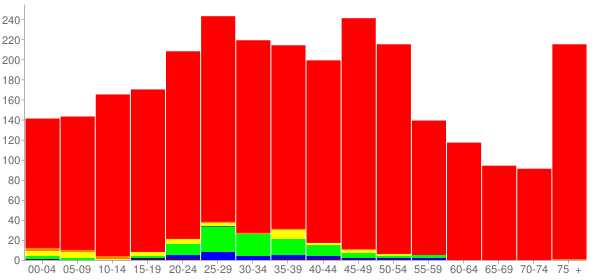 Graph: Population by Age and Race, 2010 Census - Juneau, Wisconsin - Census Viewer