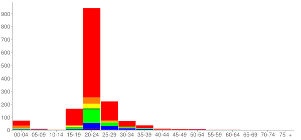 Graph: Population by Age and Race, 2010 Census - Whidbey Island Naval Air Station, Washington - Census Viewer