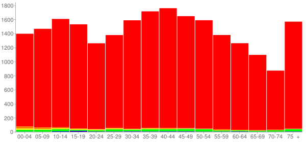 Graph: Population by Age and Race, 2000 Census - White County, Tennessee - Census Viewer