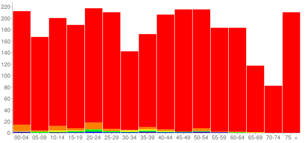 Graph: Population by Age and Race, 2010 Census - Towanda, Pennsylvania - Census Viewer