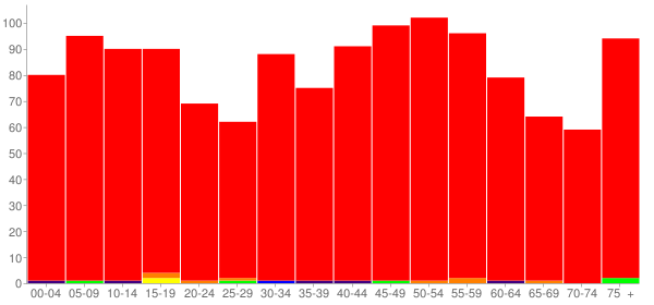 Graph: Population by Age and Race, 2010 Census - Ashland, Illinois - Census Viewer