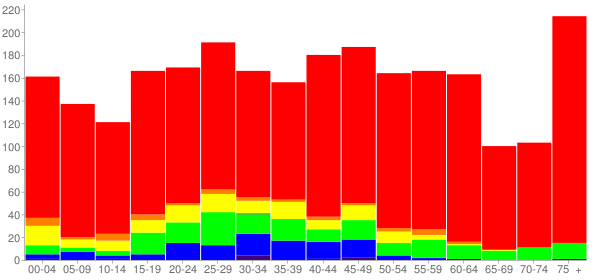 Graph: Population by Age and Race, 2010 Census - Moorefield, West Virginia - Census Viewer