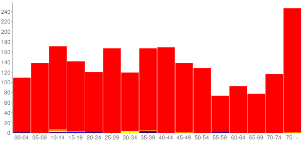 Graph: Population by Age and Race, 2000 Census - Mount Olive, Illinois - Census Viewer