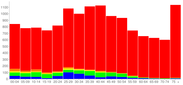 Graph: Population by Age and Race, 2000 Census - Sharonville, Ohio - Census Viewer