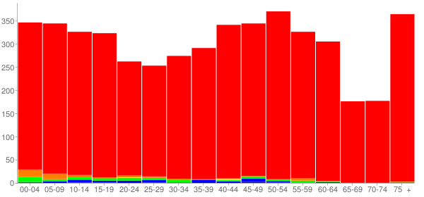 Graph: Population by Age and Race, 2010 Census - Lexington, Ohio - Census Viewer