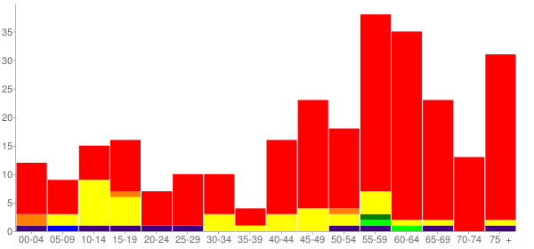 Graph: Population by Age and Race, 2010 Census - Arboles, Colorado - Census Viewer