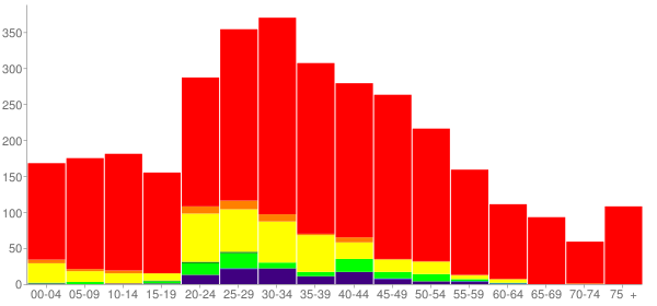 Graph: Population by Age and Race, 2010 Census - Gunnison, Utah - Census Viewer