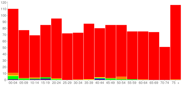 Graph: Population by Age and Race, 2010 Census - Middleburg, Pennsylvania - Census Viewer