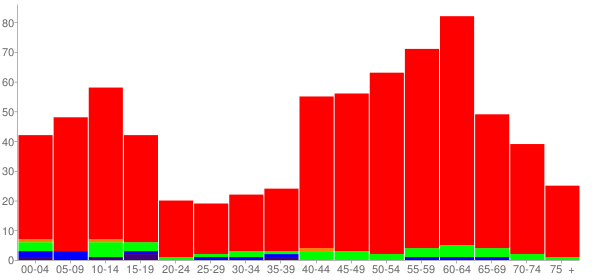 Graph: Population by Age and Race, 2010 Census - Green Spring, Kentucky - Census Viewer