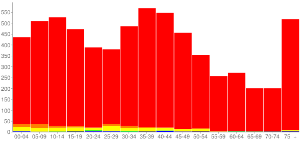 Graph: Population by Age and Race, 2000 Census - Sandwich, Illinois - Census Viewer