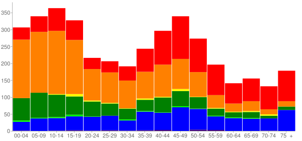 Graph: Population by Age and Race, 2000 Census - Hawaiian Beaches, Hawaii - Census Viewer