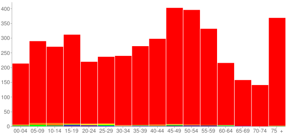 Graph: Population by Age and Race, 2010 Census - Freeburg, Illinois - Census Viewer
