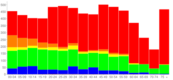 Graph: Population by Age and Race, 2010 Census - Hudson, New York - Census Viewer