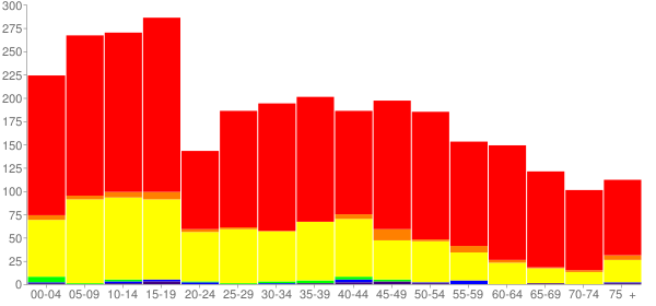 Graph: Population by Age and Race, 2000 Census - Culberson County, Texas - Census Viewer