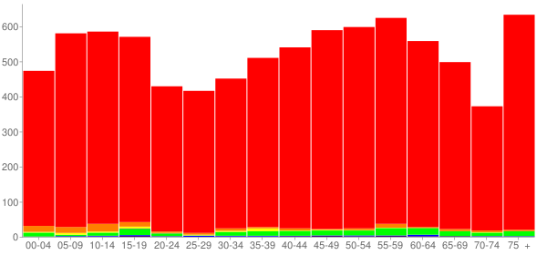 Graph: Population by Age and Race, 2010 Census - Houston County, Tennessee - Census Viewer