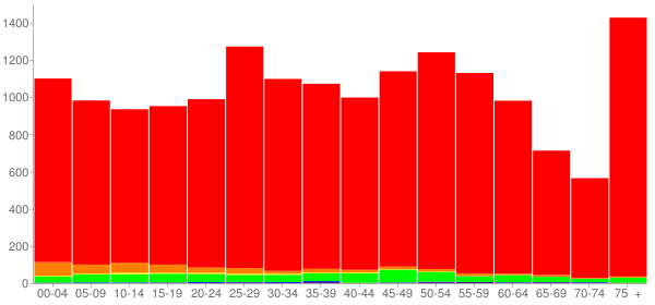 Graph: Population by Age and Race, 2010 Census - Clarksburg, West Virginia - Census Viewer