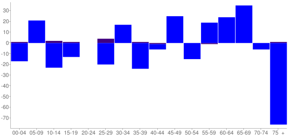 Graph: Change in Population between 2000 and 2010, by Age and Hispanic or Latino Origin - Mount Vernon, Kentucky - Census Viewer