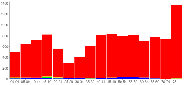 Graph: Population by Age and Race, 2000 Census - Palos Heights, Illinois - Census Viewer