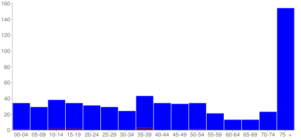 Graph: Population by Age and Hispanic or Latino Origin, 2000 Census - Danforth, Illinois - Census Viewer