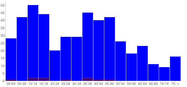 Graph: Population by Age and Hispanic or Latino Origin, 2000 Census - Summerfield, Illinois - Census Viewer
