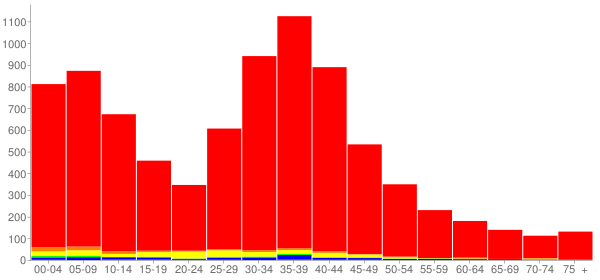 Graph: Population by Age and Race, 2000 Census - Island Lake, Illinois - Census Viewer