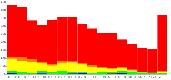 Graph: Population by Age and Race, 2010 Census - Dardanelle, Arkansas - Census Viewer