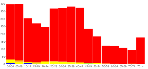 Graph: Population by Age and Race, 2000 Census - Genoa, Illinois - Census Viewer